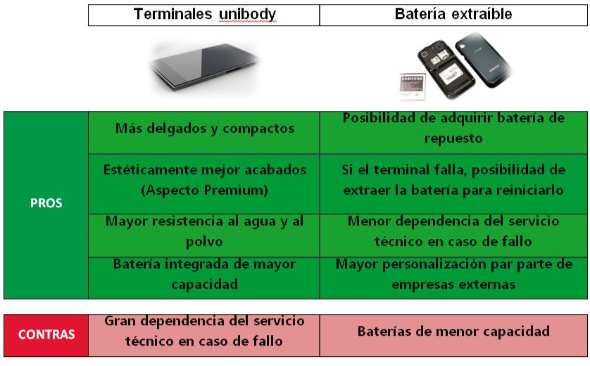 Pros y contras terminales unibody bateria extraible
