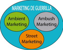 cuadro-marketing-de-guerrilla